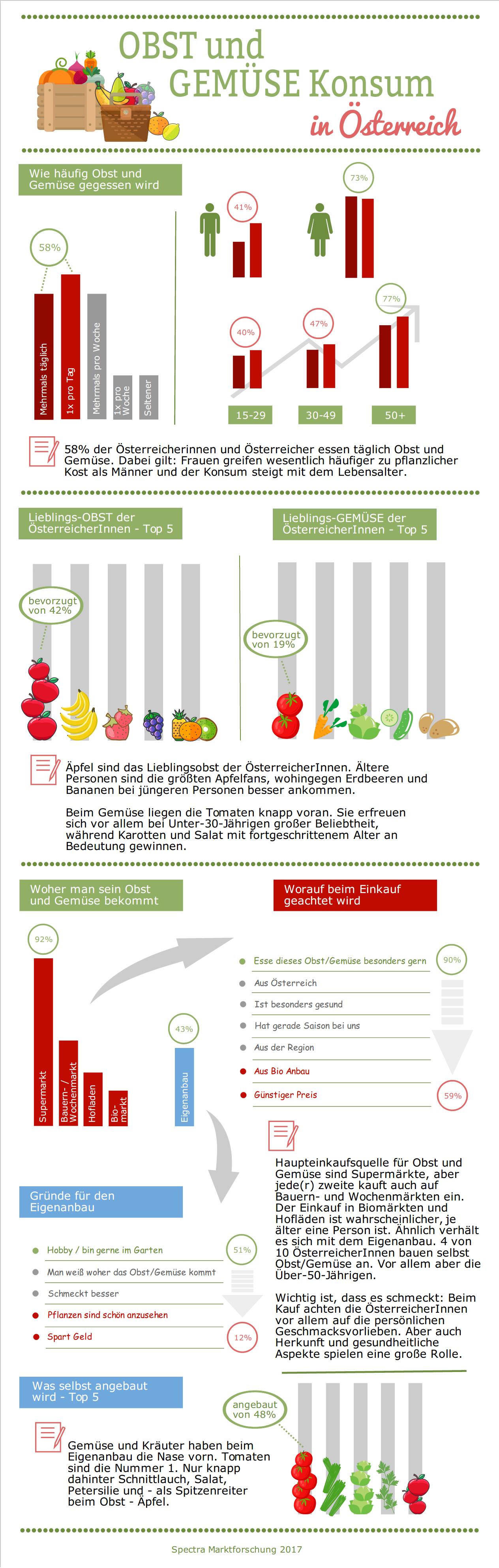 Obst und Gemüse Infografik