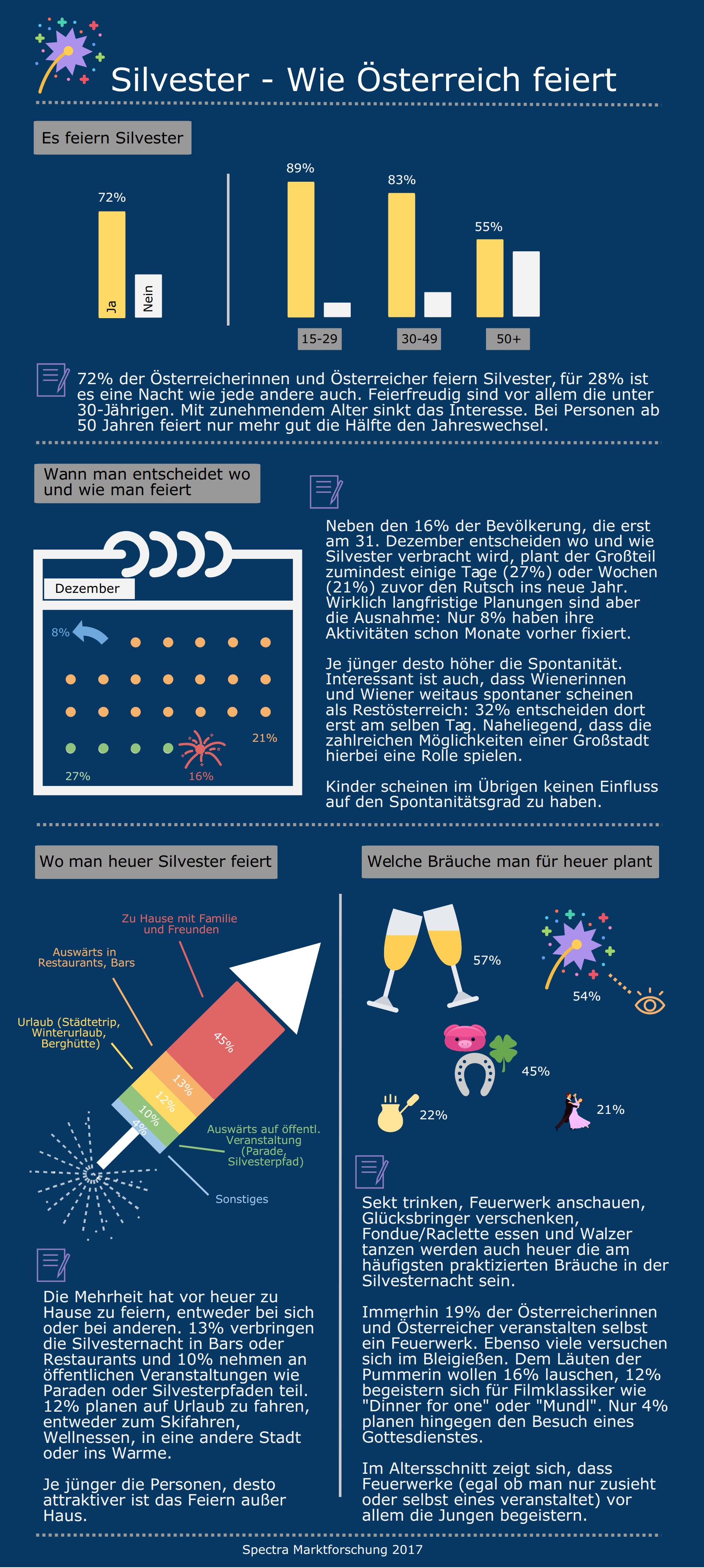 Silvester – Wie Österreich feiert Infografik