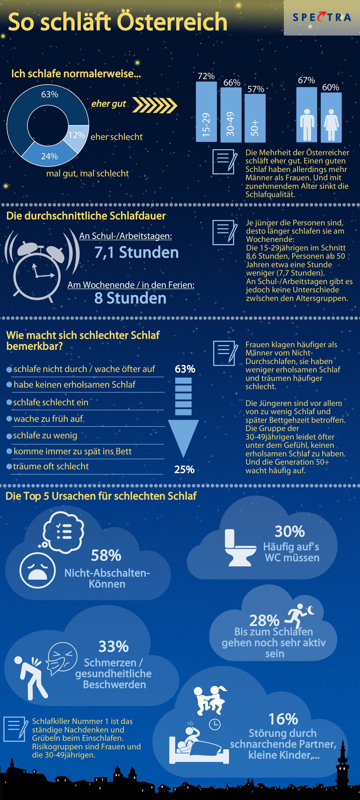 So gut schläft Österreich Infografik